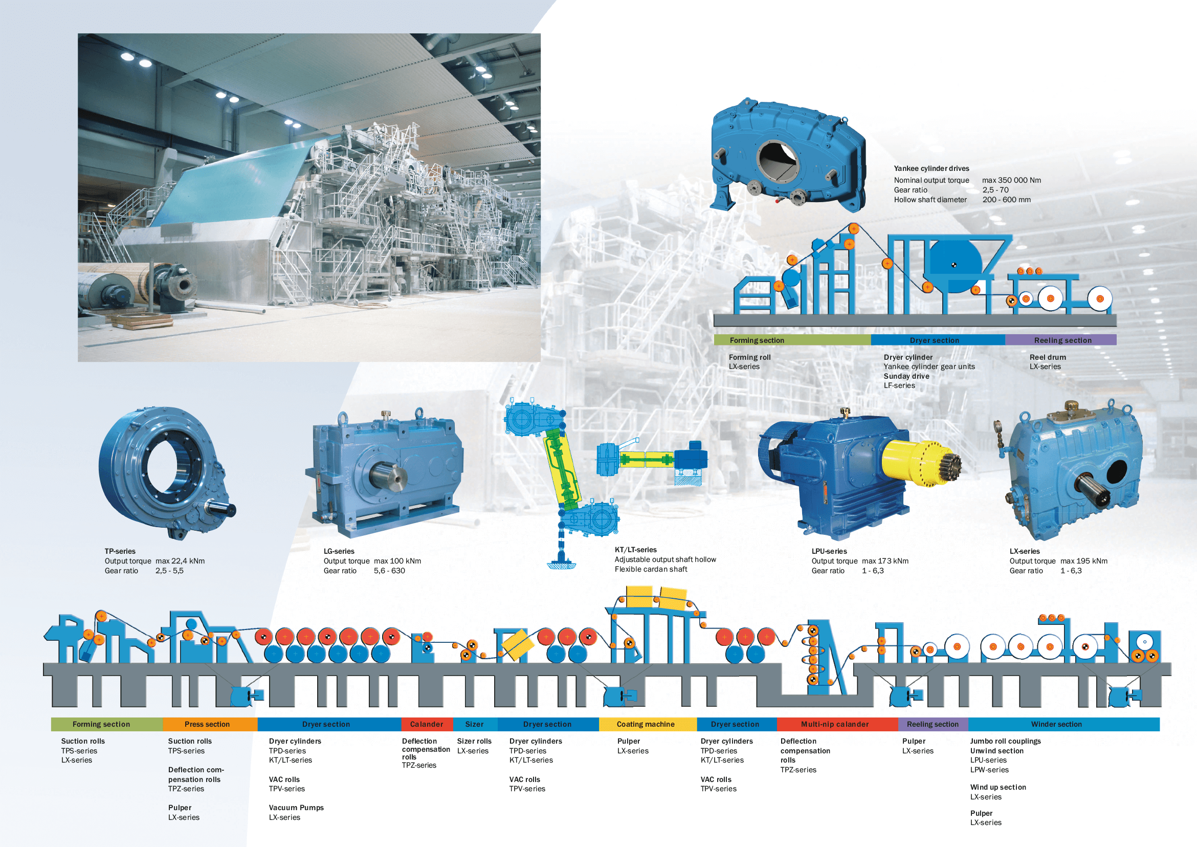 Kumera Drives for Pulp & Paper and Wood Yards. Kumera offers the world class solutions for all wood, pulp and paper processing industry applications. Starting from small conveyor drives to the largest high power chippers and customized integrated roll drives.