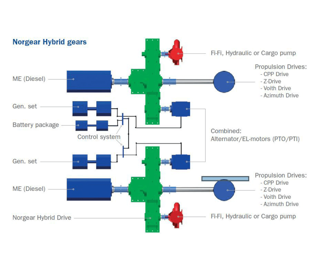 Hybrid Propulsion Gearboxes